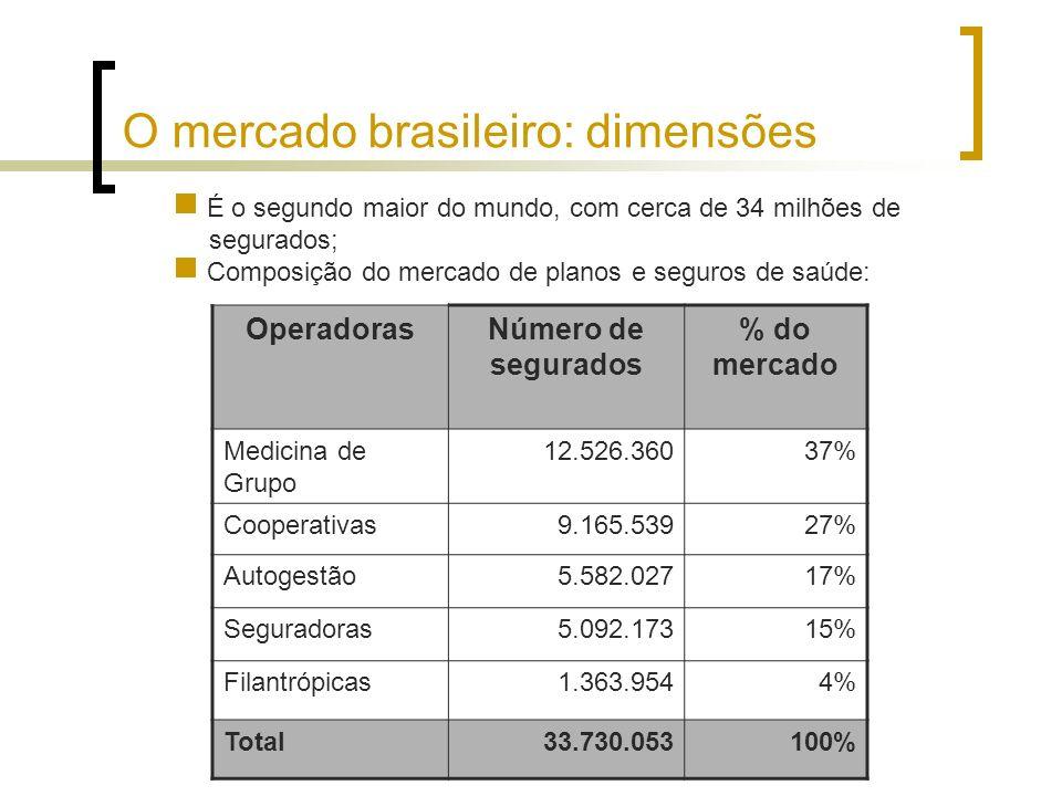 O mercado brasileiro: dimensões É o segundo maior do mundo, com cerca de 34 milhões de segurados; Composição do mercado de planos e seguros de saúde: