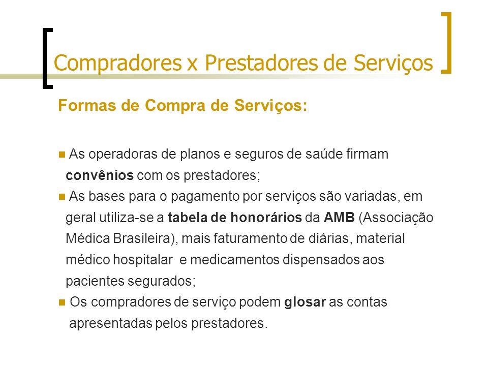 Compradores x Prestadores de Serviços Formas de Compra de Serviços: As operadoras de planos e seguros de saúde firmam convênios com os prestadores; As