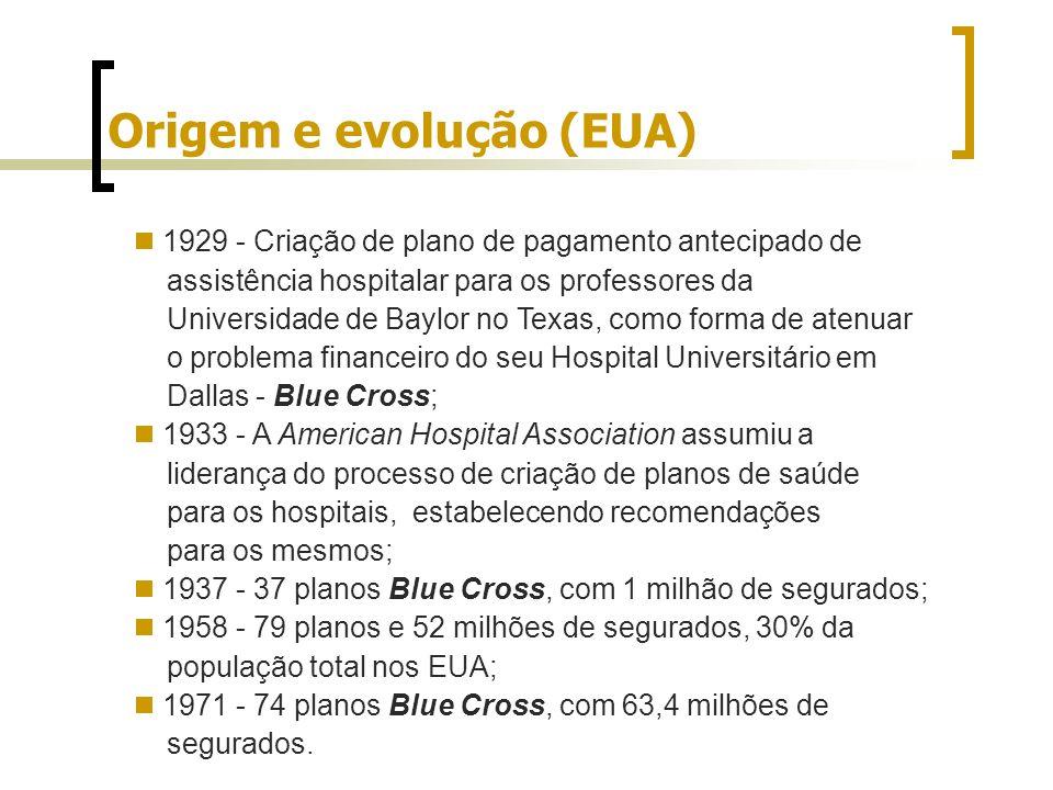 Origem e evolução (EUA) 1929 - Criação de plano de pagamento antecipado de assistência hospitalar para os professores da Universidade de Baylor no Tex