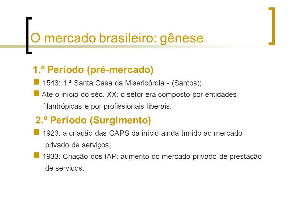 1.º Período (pré-mercado) 1543: 1.ª Santa Casa da Misericórdia - (Santos); Até o início do séc. XX: o setor era composto por entidades filantrópicas e