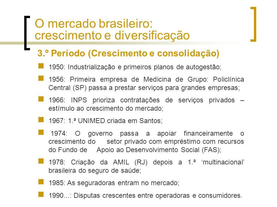 3.º Período (Crescimento e consolidação) 1950: Industrialização e primeiros planos de autogestão; 1956: Primeira empresa de Medicina de Grupo: Policlí
