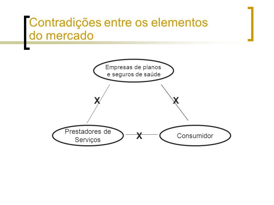 Consumidor Empresas de planos e seguros de saúde Prestadores de Serviços X X X Contradições entre os elementos do mercado
