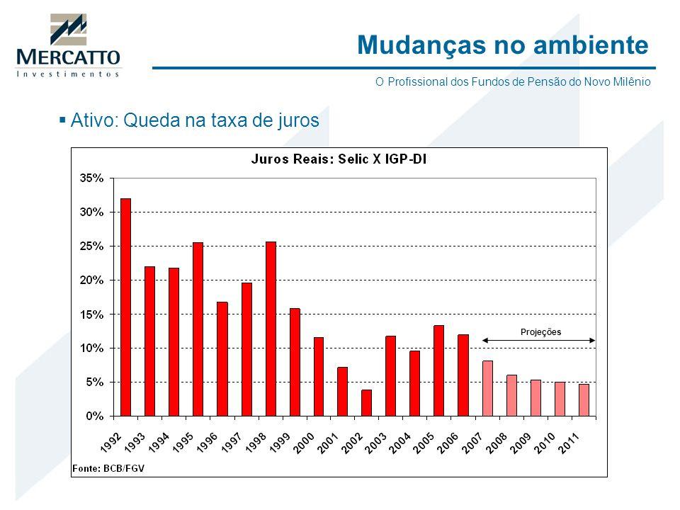 Ativo: Queda na taxa de juros Mudanças no ambiente Projeções O Profissional dos Fundos de Pensão do Novo Milênio
