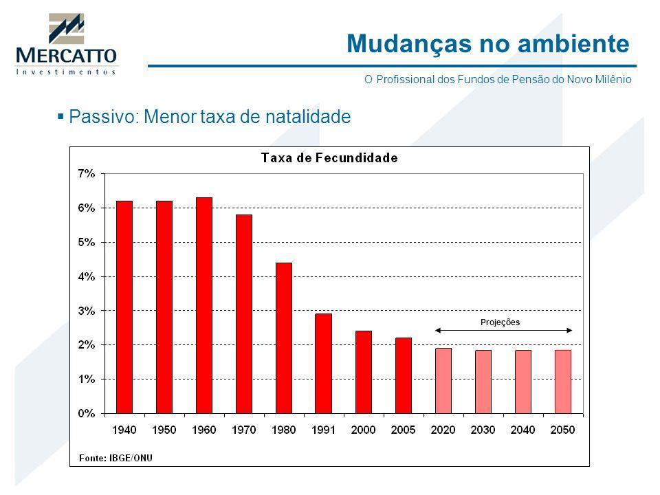 Passivo: Menor taxa de natalidade Mudanças no ambiente O Profissional dos Fundos de Pensão do Novo Milênio Projeções