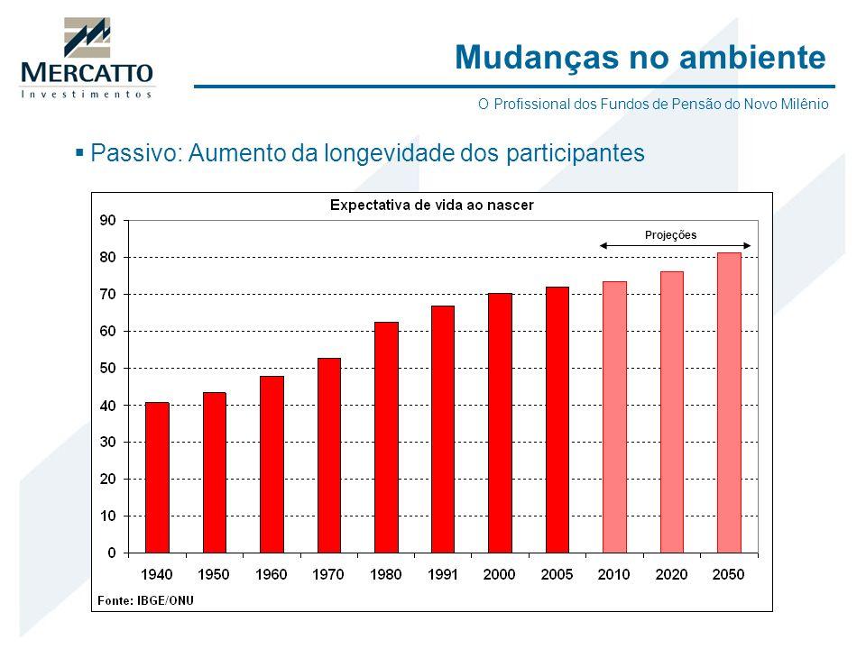 Passivo: Aumento da longevidade dos participantes Mudanças no ambiente Projeções O Profissional dos Fundos de Pensão do Novo Milênio
