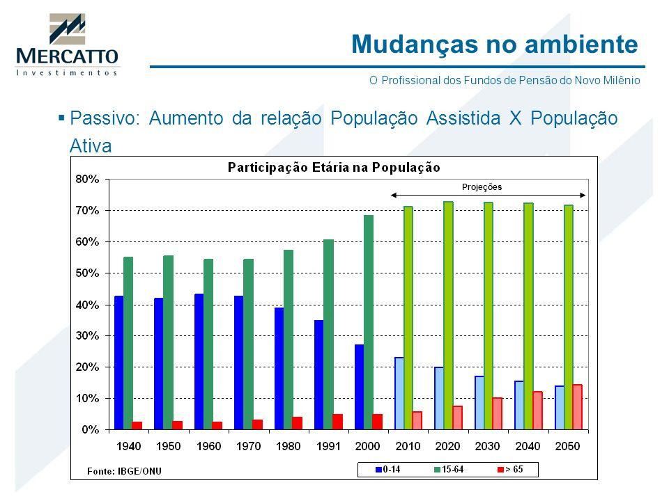 Passivo: Aumento da relação População Assistida X População Ativa Mudanças no ambiente Projeções O Profissional dos Fundos de Pensão do Novo Milênio