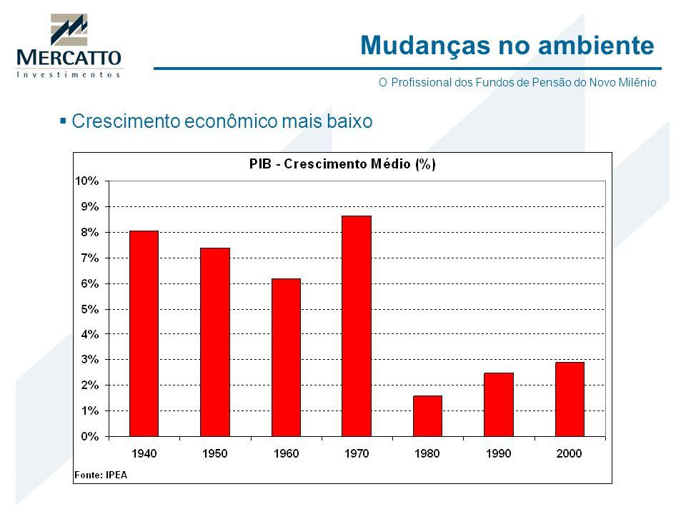 Crescimento econômico mais baixo Mudanças no ambiente O Profissional dos Fundos de Pensão do Novo Milênio