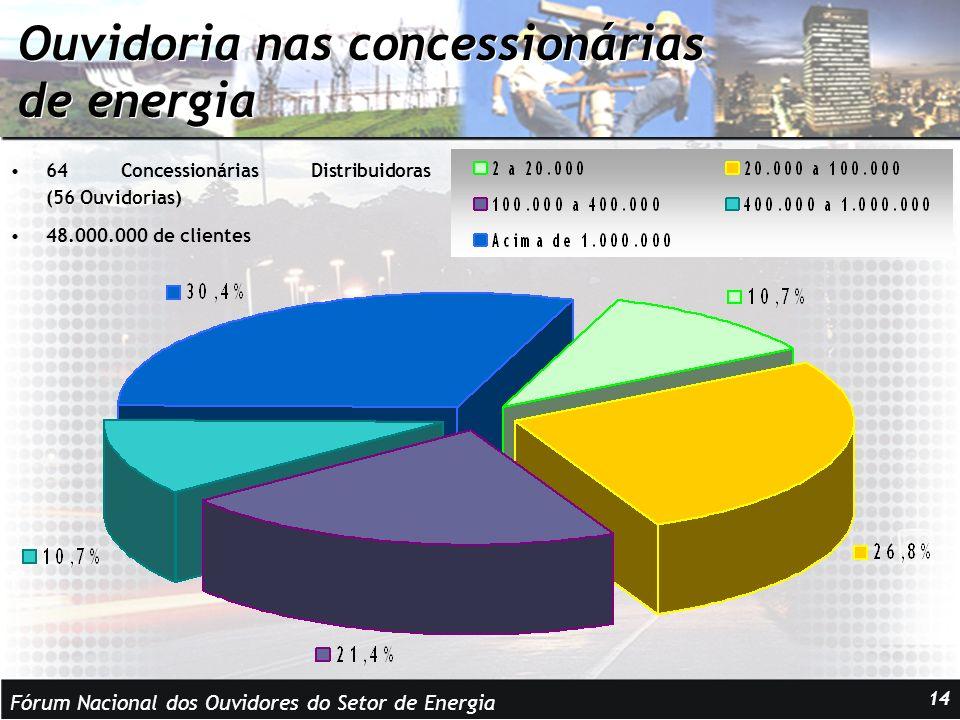Fórum Nacional dos Ouvidores do Setor de Energia 14 Ouvidoria nas concessionárias de energia 64 Concessionárias Distribuidoras (56 Ouvidorias) 48.000.000 de clientes