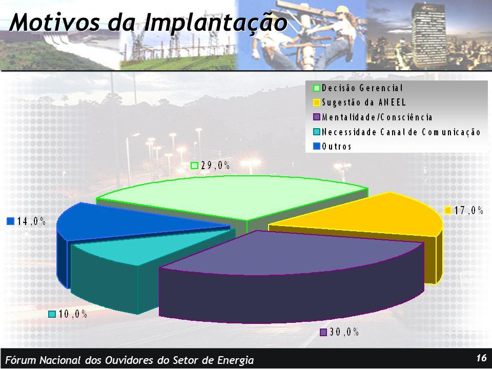 Fórum Nacional dos Ouvidores do Setor de Energia 16 Motivos da Implantação