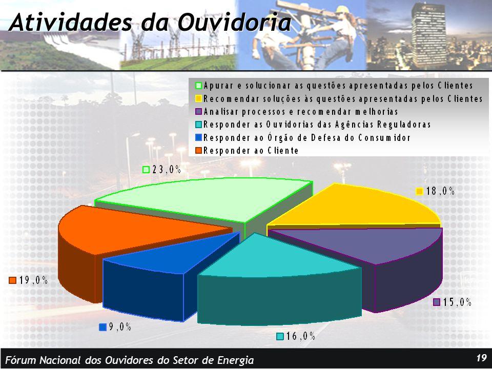 Fórum Nacional dos Ouvidores do Setor de Energia 19 Atividades da Ouvidoria