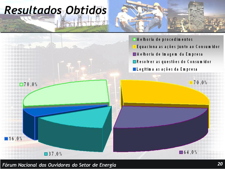 Fórum Nacional dos Ouvidores do Setor de Energia 20 Resultados Obtidos