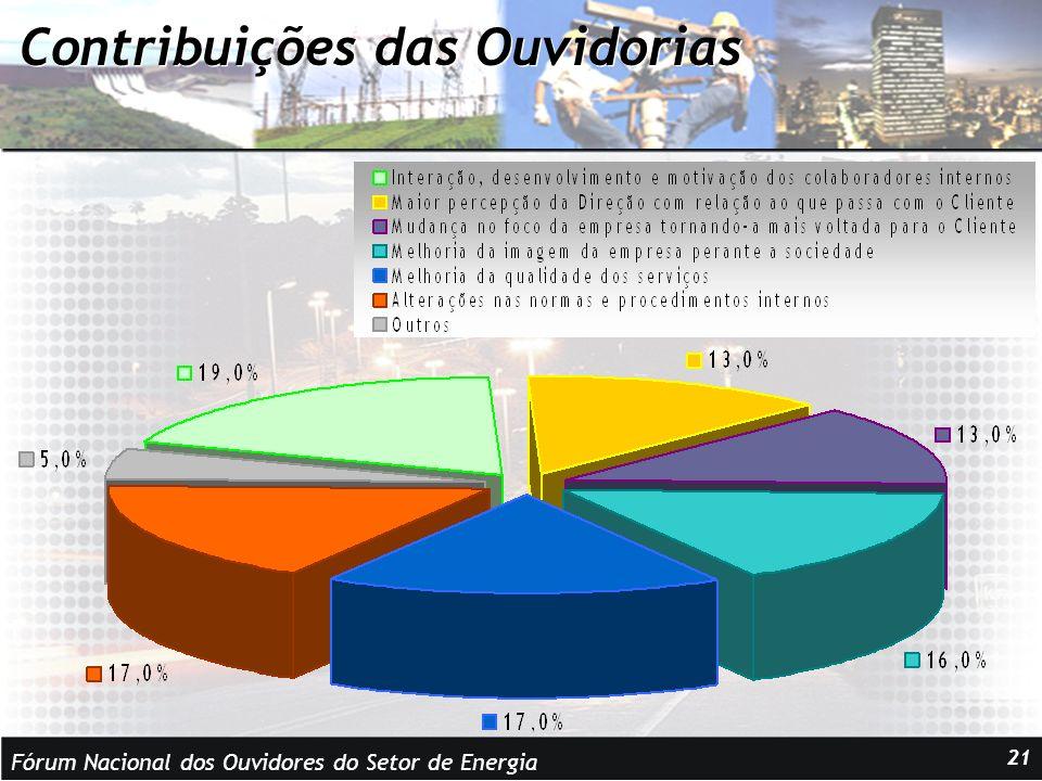 Fórum Nacional dos Ouvidores do Setor de Energia 21 Contribuições das Ouvidorias
