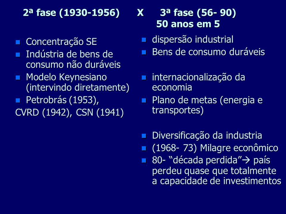 Industria 1º Assumiria o papel de personagem central da recuperação e expansão da economia brasileira 2º facilidade de adquirir, no mercado mundial eq