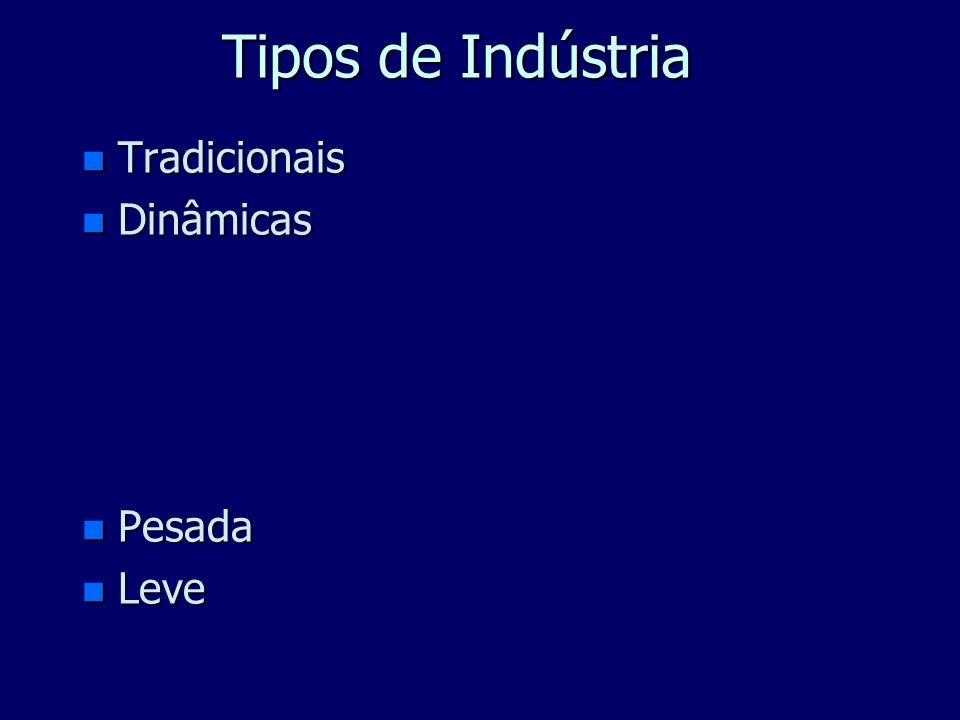 Tipos de Indústria (maneira de produzir) n Extrativa (minérios, madeira, pescado) n Beneficiamento ou Processamento (petroquímica) n Construção n Tran