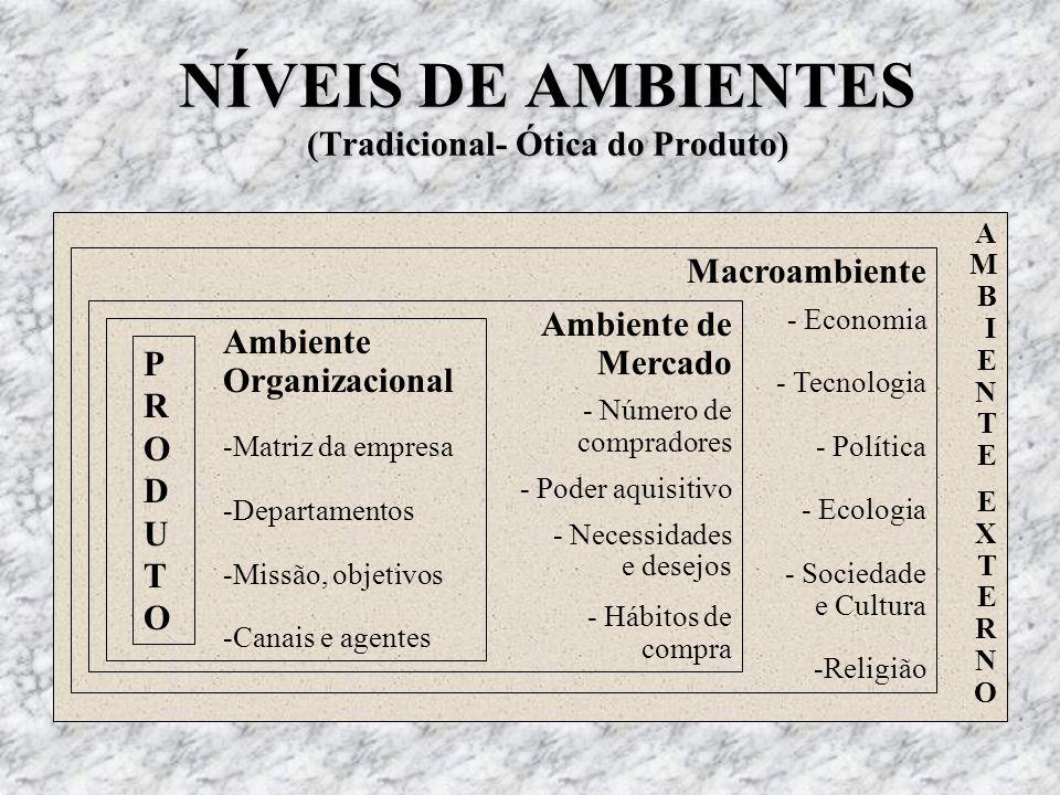 AMBIENTE EXTERNOAMBIENTE EXTERNO Macroambiente - Economia - Tecnologia - Política - Ecologia - Sociedade e Cultura -Religião Ambiente de Mercado - Núm