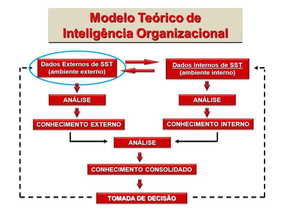 Modelo Teórico de Inteligência Organizacional Dados Externos de SST Dados Externos de SST (ambiente externo) (ambiente externo) Dados Externos de SST