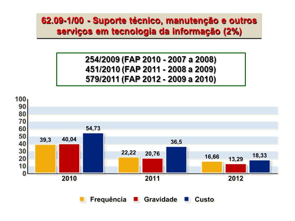62.09-1/00 - Suporte técnico, manutenção e outros serviços em tecnologia da informação (2%) 254/2009 (FAP 2010 - 2007 a 2008) 451/2010 (FAP 2011 - 200
