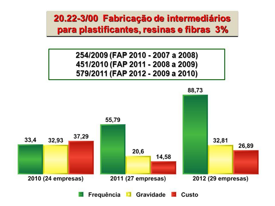 20.22-3/00 Fabricação de intermediários para plastificantes, resinas e fibras 3% 20.22-3/00 Fabricação de intermediários para plastificantes, resinas