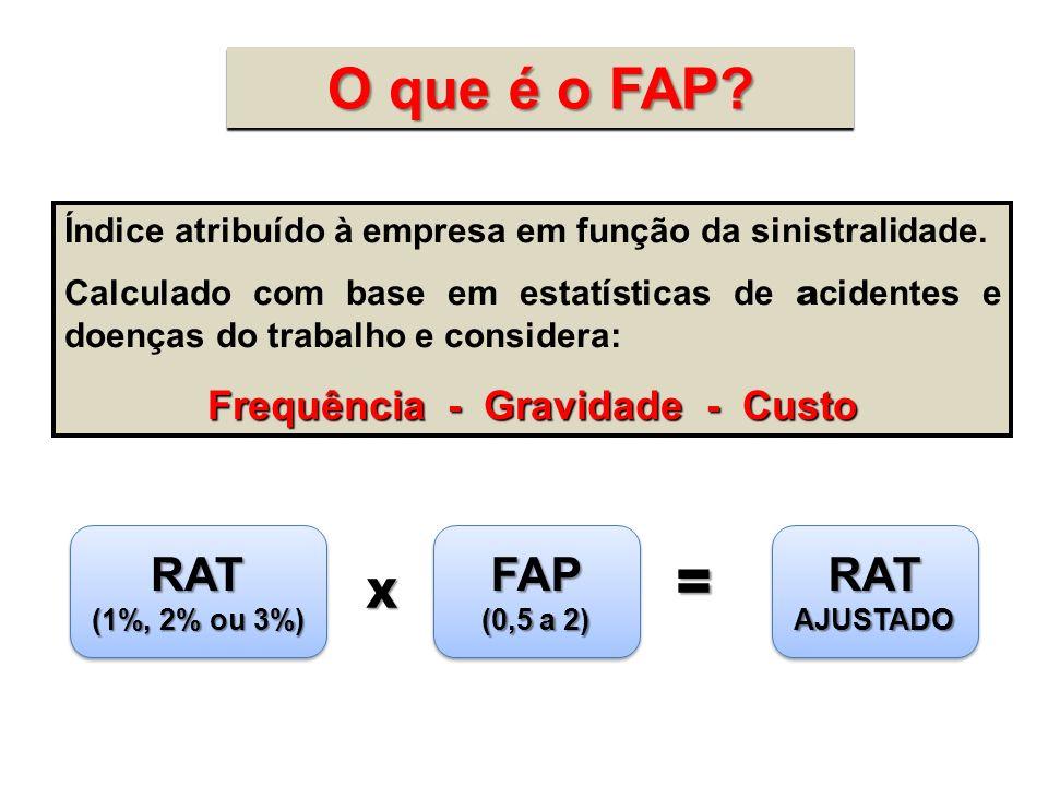 O que é o FAP? Índice atribuído à empresa em função da sinistralidade. Calculado com base em estatísticas de a cidentes e doenças do trabalho e consid