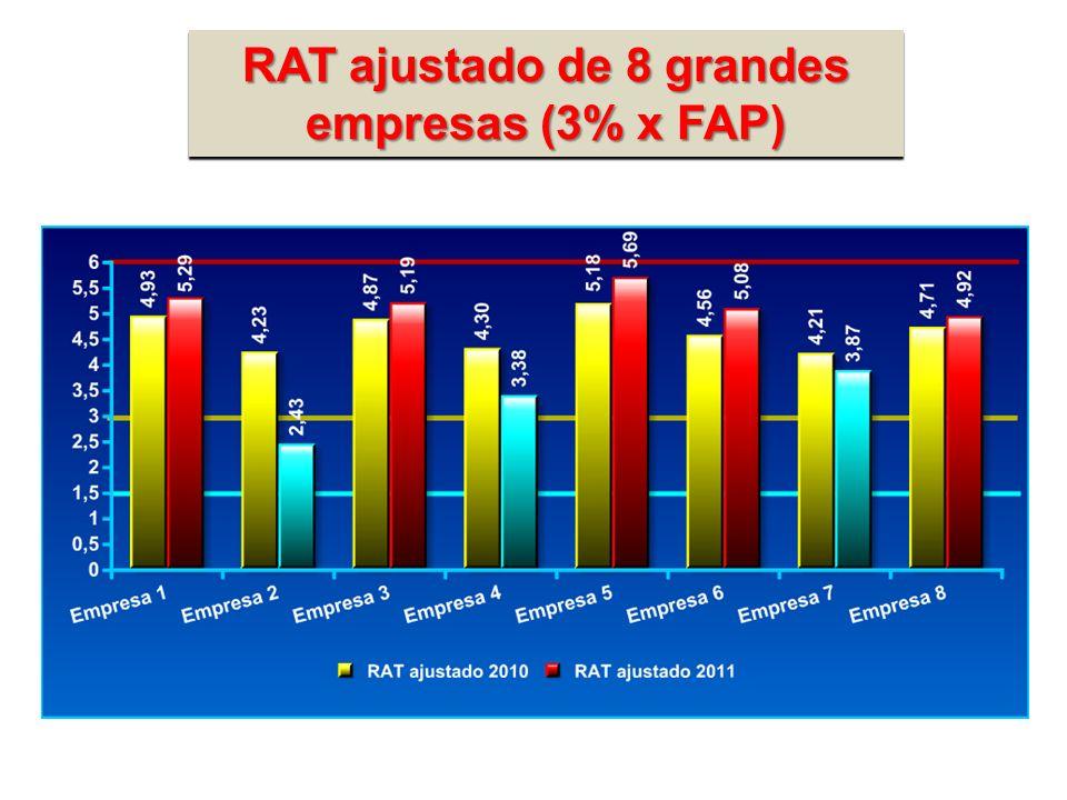 RAT ajustado de 8 grandes empresas (3% x FAP)