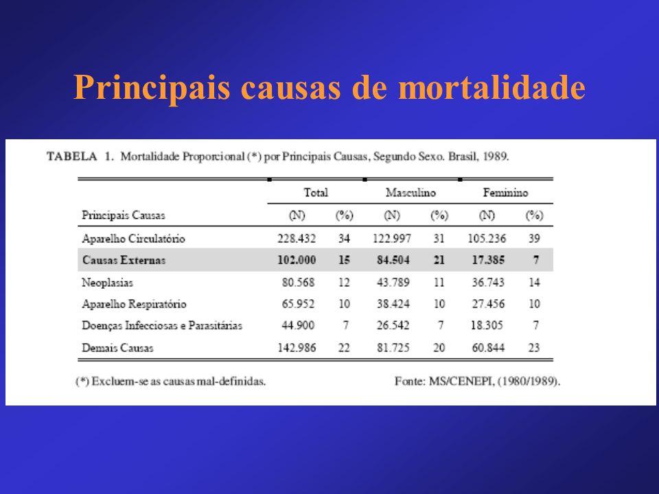 Clínica Médica Das doenças que causam incômodo, as principais são: –Cefaléia –Dispepsia –Tontura
