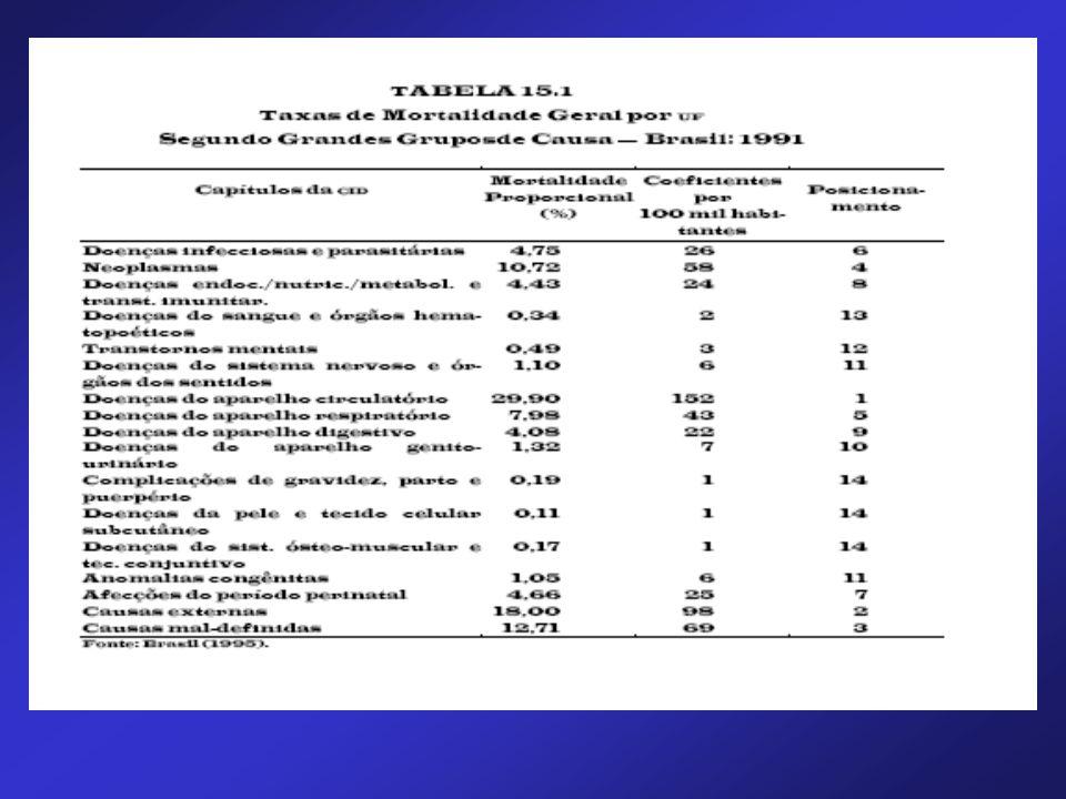 Clínica Médica - Diabetes Mellitus Diagnóstico de diabetes –Glicemia de Jejum > 126 mg/dL ou –Glicemia casual > 200 mg/dL (com sintomas) ou –Teste sobrecarga glicose - 2h > 200 mg/dL