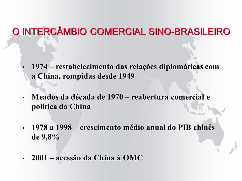 A pauta de comércio entre os dois países ainda é concentrada: O INTERCÂMBIO COMERCIAL SINO-BRASILEIRO Exportações chinesas Componentes para telefonia – 36,1% da pauta; Eletroeletrônicos – 13,9%; Produtos Químicos – 12%; Têxteis e Vestuário – 6,9%; Máquinas e Peças – 6,6%; Calçados – 1,5%.