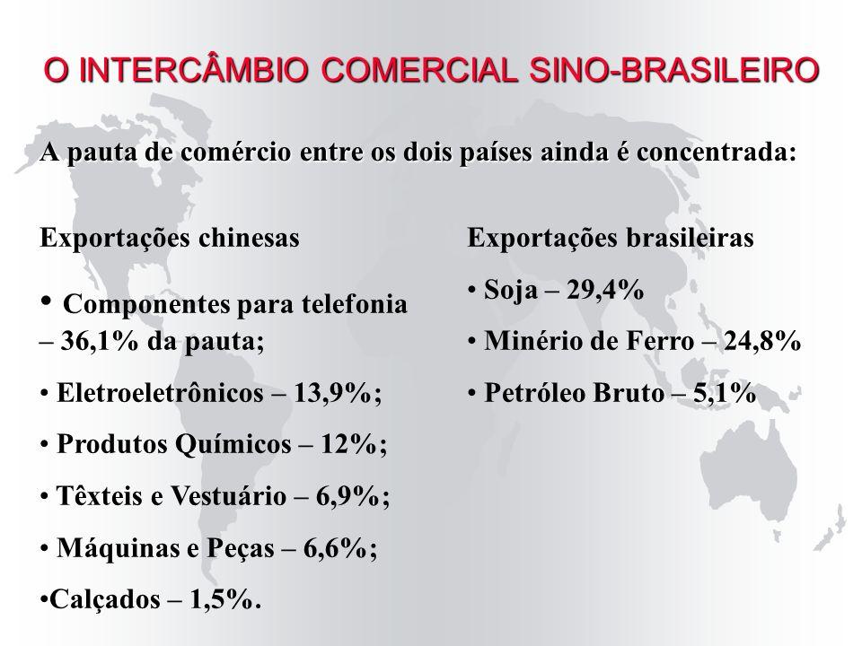 A pauta de comércio entre os dois países ainda é concentrada: O INTERCÂMBIO COMERCIAL SINO-BRASILEIRO Exportações chinesas Componentes para telefonia