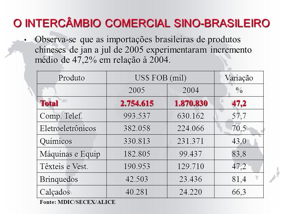 Observou-se crescimento expressivo da corrente de comércio entre Brasil e China, a partir do ano 2000, quando o maior aumento do fluxo comercial se deu em 2004 Observou-se crescimento expressivo da corrente de comércio entre Brasil e China, a partir do ano 2000, quando o maior aumento do fluxo comercial se deu em 2004 2005 – Previsão de US$ 10 bi de corrente de comércio.