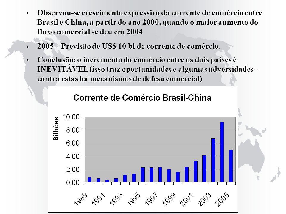 Observou-se crescimento expressivo da corrente de comércio entre Brasil e China, a partir do ano 2000, quando o maior aumento do fluxo comercial se de