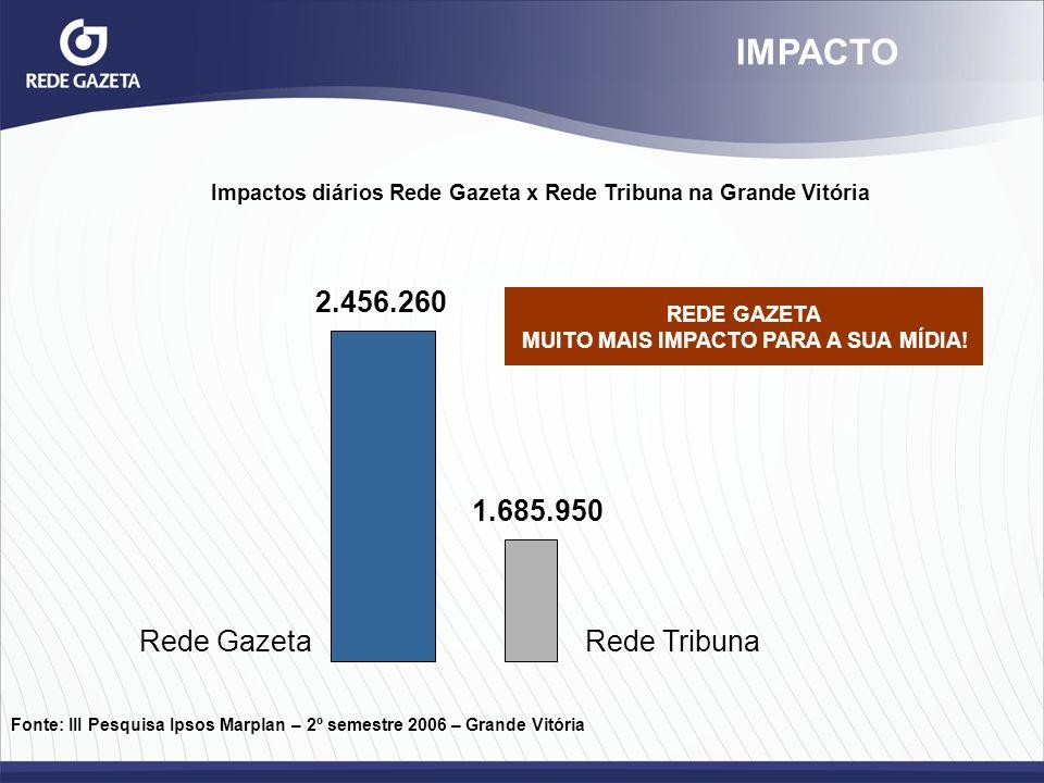 IMPACTO Impactos diários Rede Gazeta x Rede Tribuna na Grande Vitória Fonte: III Pesquisa Ipsos Marplan – 2º semestre 2006 – Grande Vitória Rede Gazet