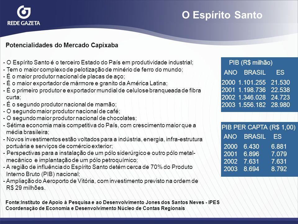 Potencialidades do Mercado Capixaba - O Espírito Santo é o terceiro Estado do País em produtividade industrial; - Tem o maior complexo de pelotização