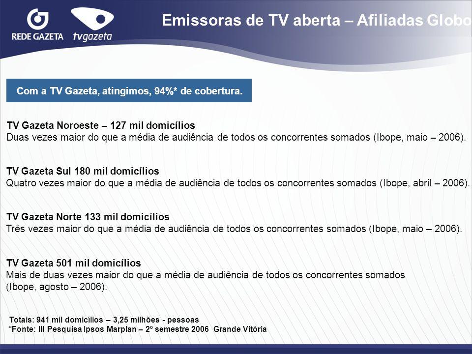 Emissoras de TV aberta – Afiliadas Globo Com a TV Gazeta, atingimos, 94%* de cobertura. TV Gazeta Noroeste – 127 mil domicílios Duas vezes maior do qu