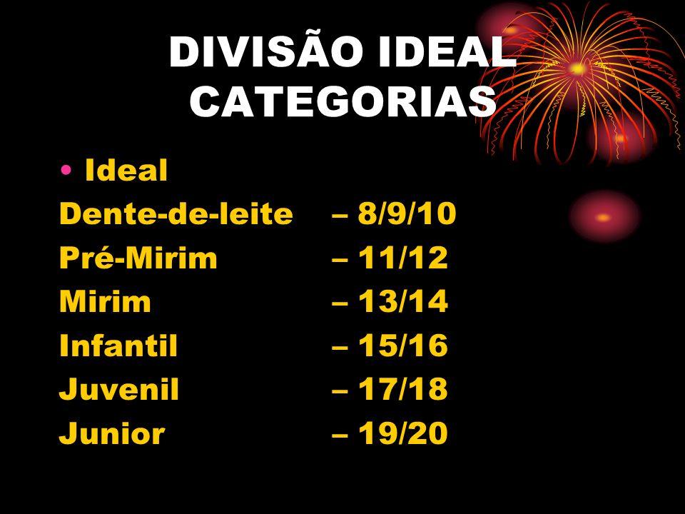 GRUPOS DE IDADE BRASIL: Dente-de-leite – 7/8/9 Pré-Mirim - 10/11 Mirim - 12/13 Infantil - 14/15 Juvenil - 16/17 Junior - 18/19/20