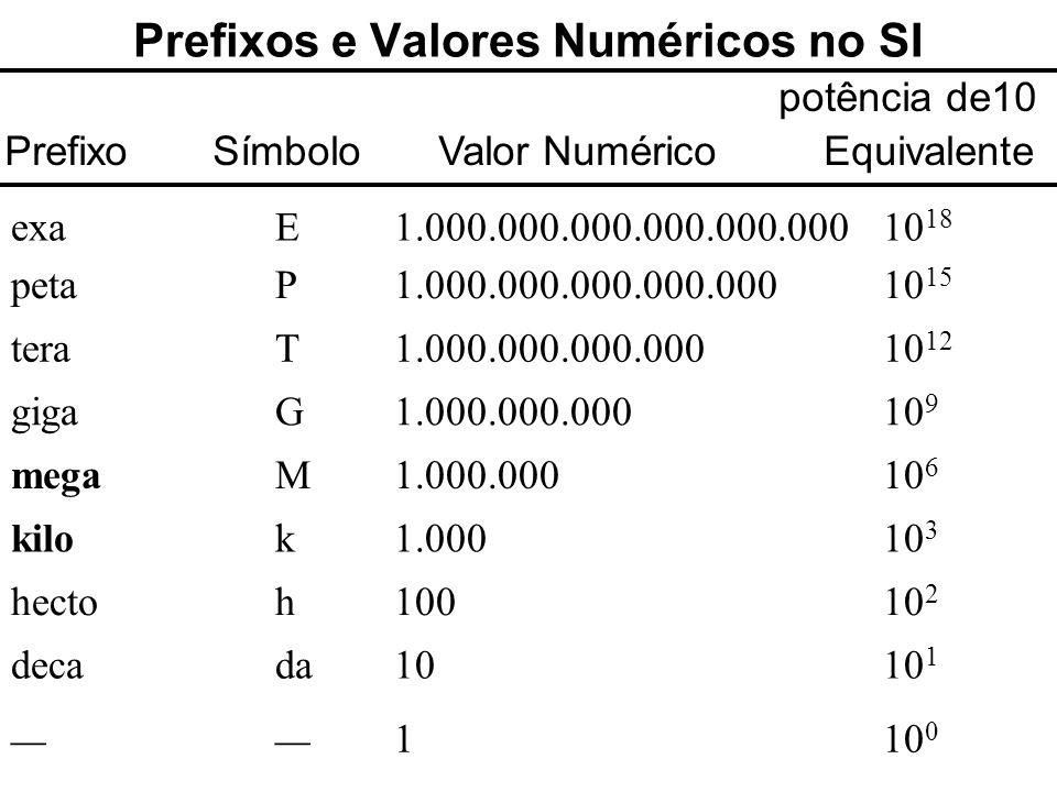 39 Prefixos e Valores Numéricos no SI potência de10 Prefixo Símbolo Valor Numérico Equivalente exaE 1.000.000.000.000.000.00010 18 petaP 1.000.000.000