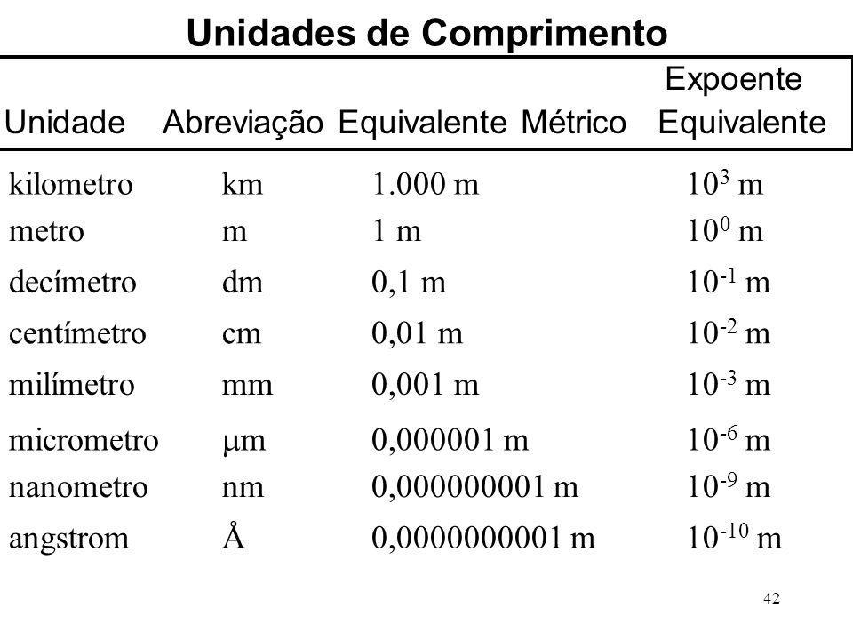 42 Unidades de Comprimento Expoente Unidade Abreviação Equivalente Métrico Equivalente kilometrokm 1.000 m10 3 m metrom 1 m10 0 m decímetrodm 0,1 m10