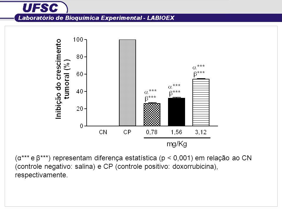 (α*** e β***) representam diferença estatística (p < 0,001) em relação ao CN (controle negativo: salina) e CP (controle positivo: doxorrubicina), resp