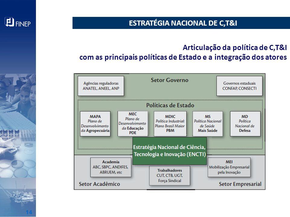 ESTRATÉGIA NACIONAL DE C,T&I Articulação da política de C,T&I com as principais políticas de Estado e a integração dos atores 14