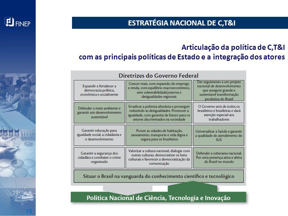 ESTRATÉGIA NACIONAL DE C,T&I Articulação da política de C,T&I com as principais políticas de Estado e a integração dos atores 15
