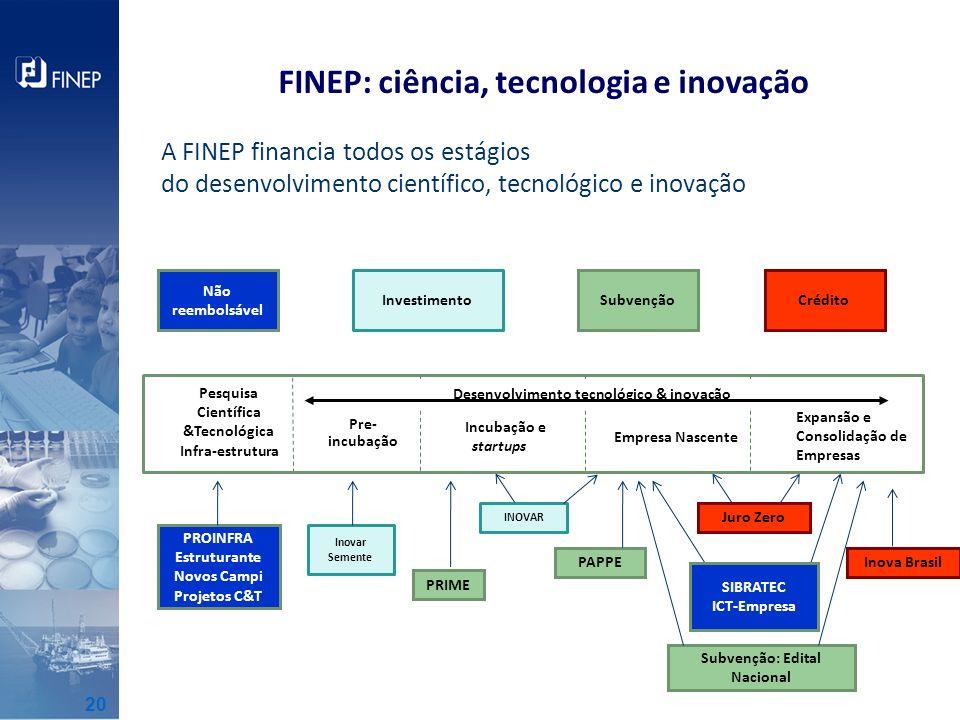FINEP: ciência, tecnologia e inovação A FINEP financia todos os estágios do desenvolvimento científico, tecnológico e inovação Empresa Nascente Incuba