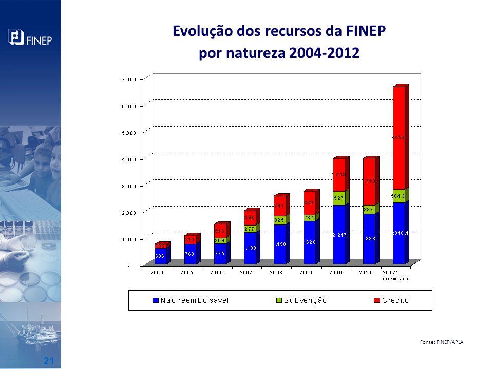 Evolução dos recursos da FINEP por natureza 2004-2012 Fonte: FINEP/APLA 21