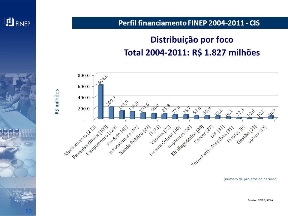 Distribuição por foco Total 2004-2011: R$ 1.827 milhões [997 projetos] Perfil financiamento FINEP 2004-2011 - CIS Fonte: FINEP/APLA R$ milhões [número