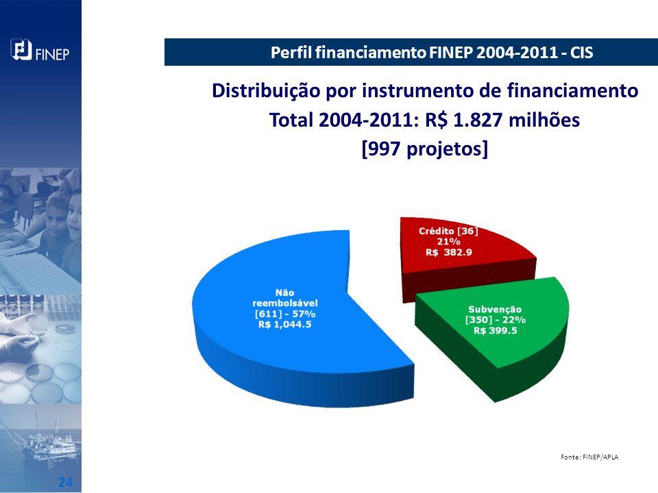 Distribuição por instrumento de financiamento Total 2004-2011: R$ 1.827 milhões [997 projetos] milhões Perfil financiamento FINEP 2004-2011 - CIS Font