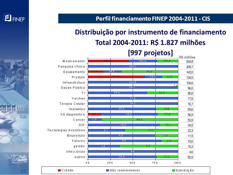 Distribuição por instrumento de financiamento Total 2004-2011: R$ 1.827 milhões [997 projetos] Perfil financiamento FINEP 2004-2011 - CIS R$ milhões 2