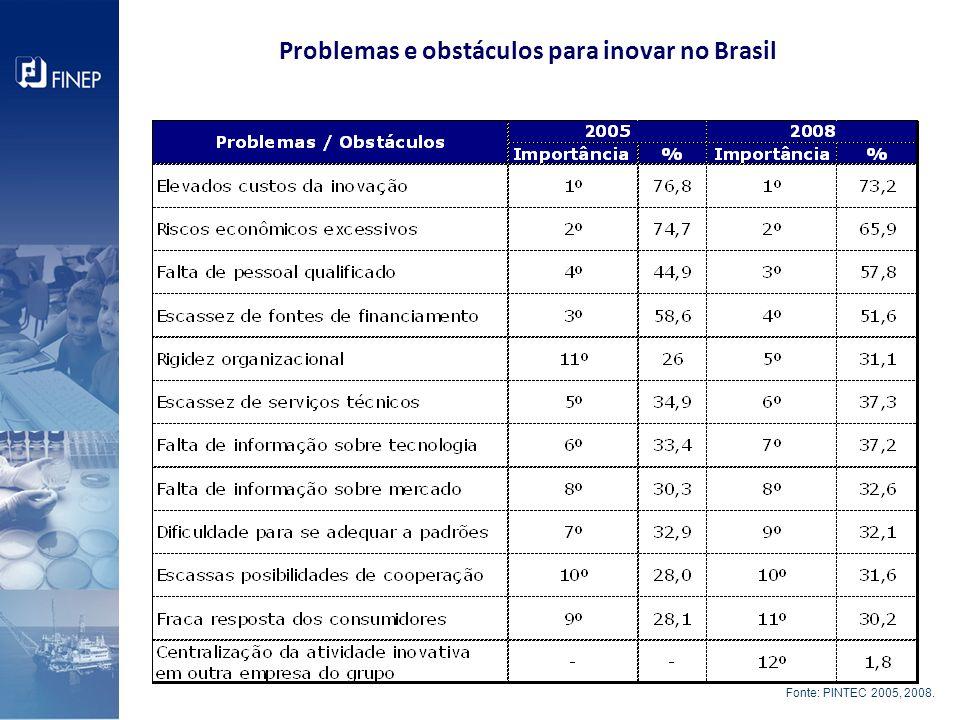 Problemas e obstáculos para inovar no Brasil Fonte: IBGE, Diretoria de Pesquisas, Coordenação de Indústria, Pesquisa de Inovação Tecnológica 2008. Fon