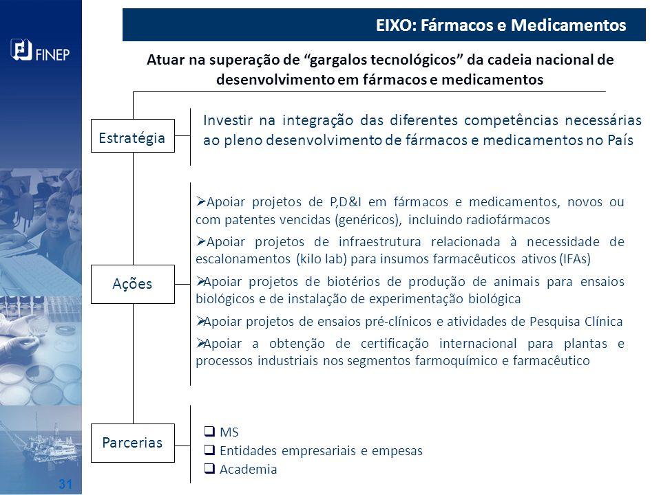 EIXO: Fármacos e Medicamentos Atuar na superação de gargalos tecnológicos da cadeia nacional de desenvolvimento em fármacos e medicamentos Investir na
