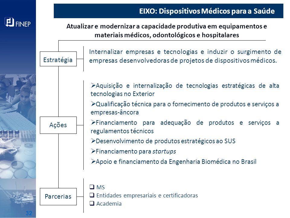EIXO: Dispositivos Médicos para a Saúde Atualizar e modernizar a capacidade produtiva em equipamentos e materiais médicos, odontológicos e hospitalare