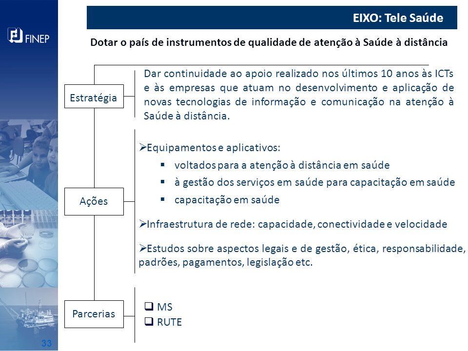 EIXO: Tele Saúde Dotar o país de instrumentos de qualidade de atenção à Saúde à distância Dar continuidade ao apoio realizado nos últimos 10 anos às I