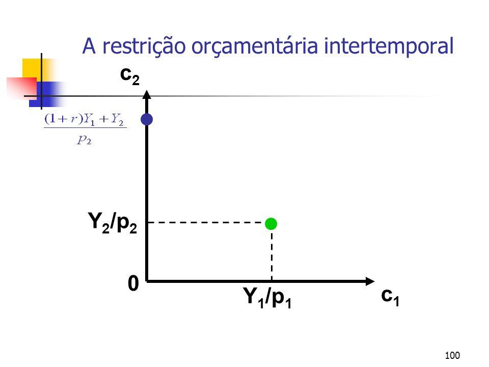 100 A restrição orçamentária intertemporal c1c1 c2c2 Y 2 /p 2 Y 1 /p 1 0