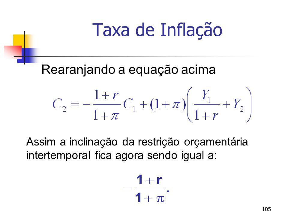 105 Taxa de Inflação Rearanjando a equação acima Assim a inclinação da restrição orçamentária intertemporal fica agora sendo igual a: